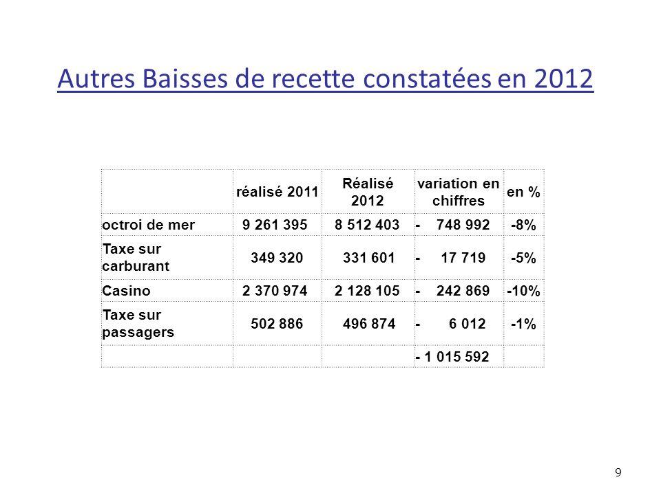 10 Les incertitudes sur loctroi de mer L octroi de mer chute de 8,1% en 2012 2008 2009 2010201120122013 Moy FRDE 844 OCTROI DE MER 8 808 8 047 8 884 9 261 8 512 8 500 TOTAL 9 652 8 047 8 884 9 261 8 512 8 500 Ecarts n/n-1 302- 1 605- 768- 391 465- 384 Evol % n/n-13.2%-16.6%10.4%4.2%-8.1%-0.1% 0.3% % RRF31.4%30.1%32.1%33.1%31.2%31.6% Ecarts défavorables depuis 2009 -2 764.00-2 299.00-2 683.00