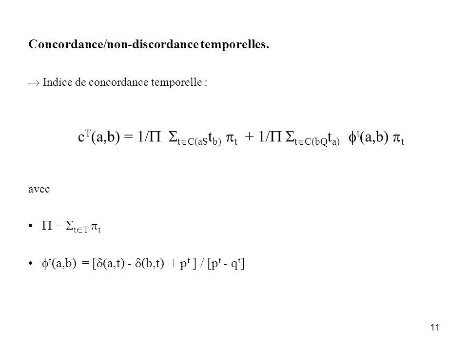 11 Concordance/non-discordance temporelles. Indice de concordance temporelle : c T (a,b) = 1/ t C(aS t b) t + 1/ t C(bQ t a) t (a,b) t avec = t T t t