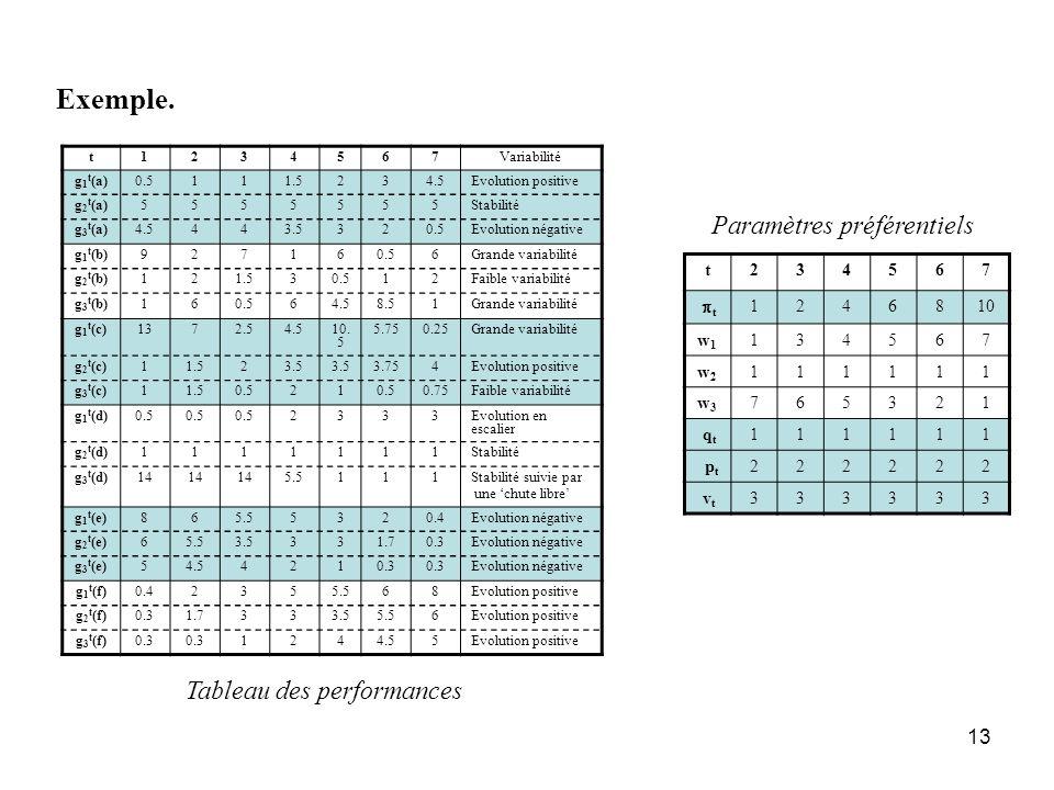 13 Exemple. t1234567Variabilité g 1 t (a)0.5111.5234.5Evolution positive g 2 t (a)5555555Stabilité g 3 t (a)4.5443.5320.5Evolution négative g 1 t (b)9