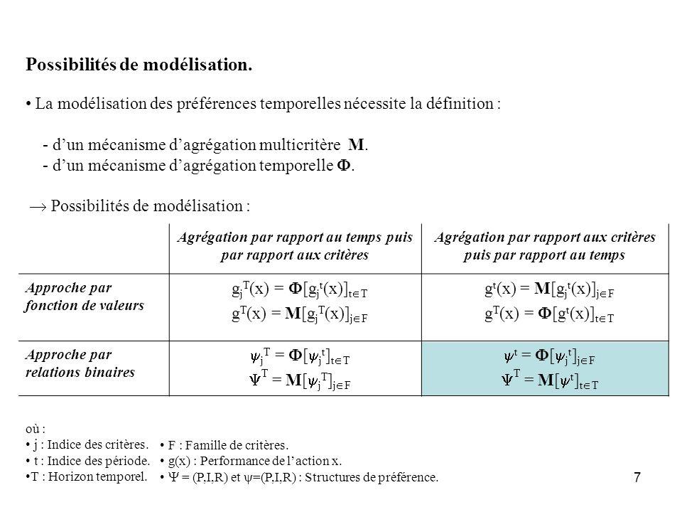 7 Possibilités de modélisation. où : j : Indice des critères. t : Indice des période. T : Horizon temporel. Agrégation par rapport au temps puis par r