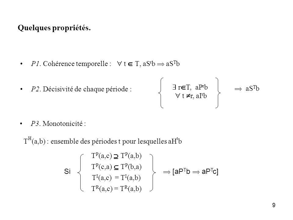 9 Quelques propriétés. P1. Cohérence temporelle : t T, aS t b aS T b P2. Décisivité de chaque période : r T, aP r b t r, aI t b aS T b P3. Monotonicit