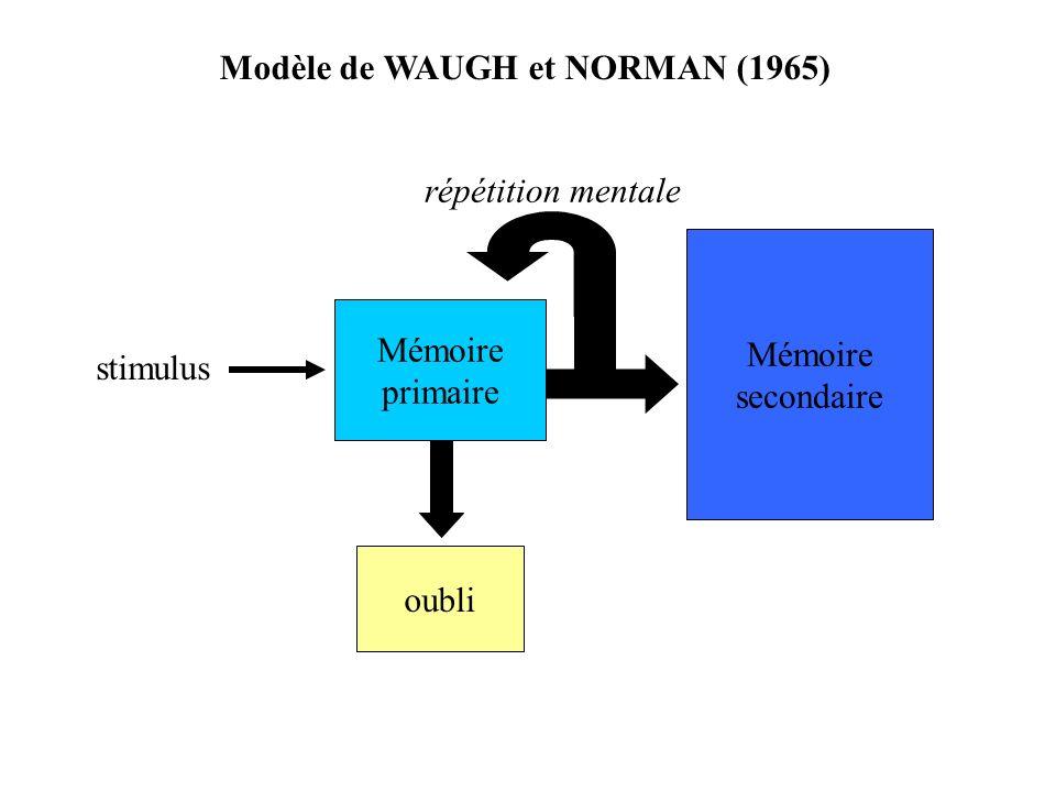 Pourcentage de rappels corrects en fonction du nombre ditems interférents (Waugh et Norman, 1965) % de rappels corrects 80 60 40 20 nombre ditems interférents 100 1 3 5 791113 4 par seconde 1 par seconde