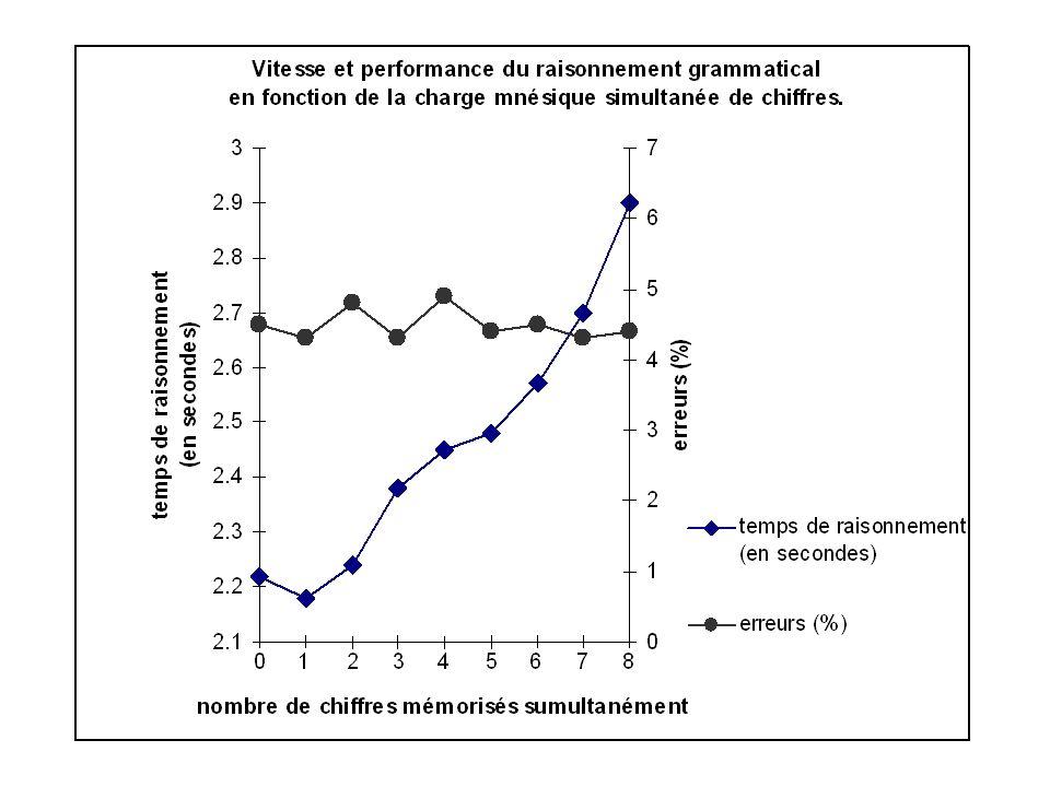 % de rappels corrects 80 60 40 20 durée (en secondes) Pourcentages moyens de rappels corrects à la tâche de Brown-Peterson en fonction de la durée du comptage à rebours 100