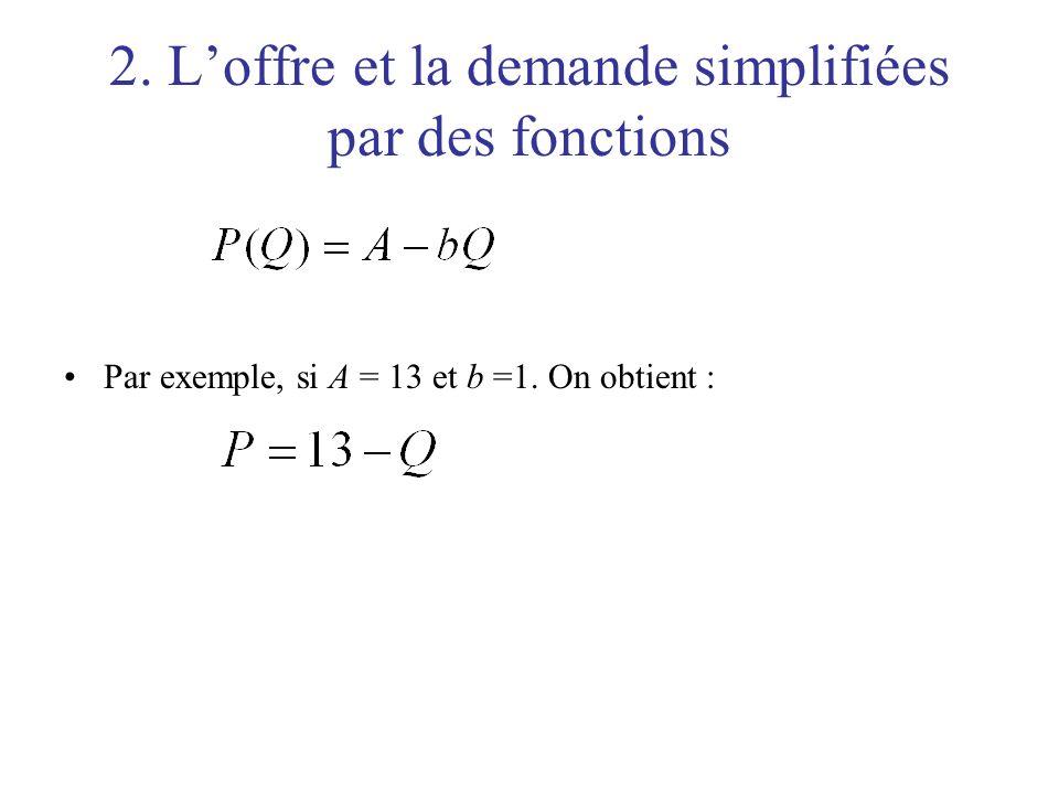 2. Loffre et la demande simplifiées par des fonctions Par exemple, si A = 13 et b =1. On obtient :