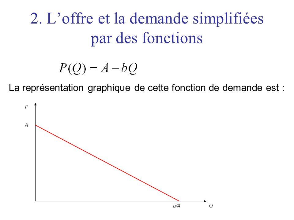2. Loffre et la demande simplifiées par des fonctions La représentation graphique de cette fonction de demande est : P Q A b/A