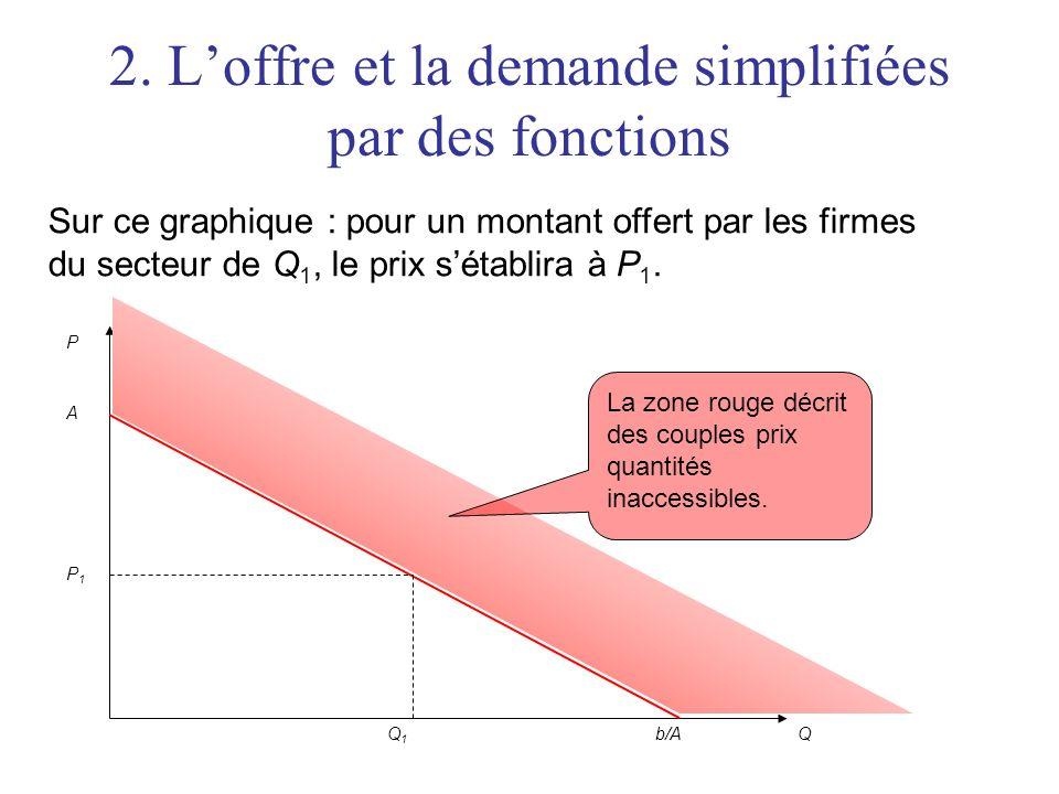 2. Loffre et la demande simplifiées par des fonctions Sur ce graphique : pour un montant offert par les firmes du secteur de Q 1, le prix sétablira à