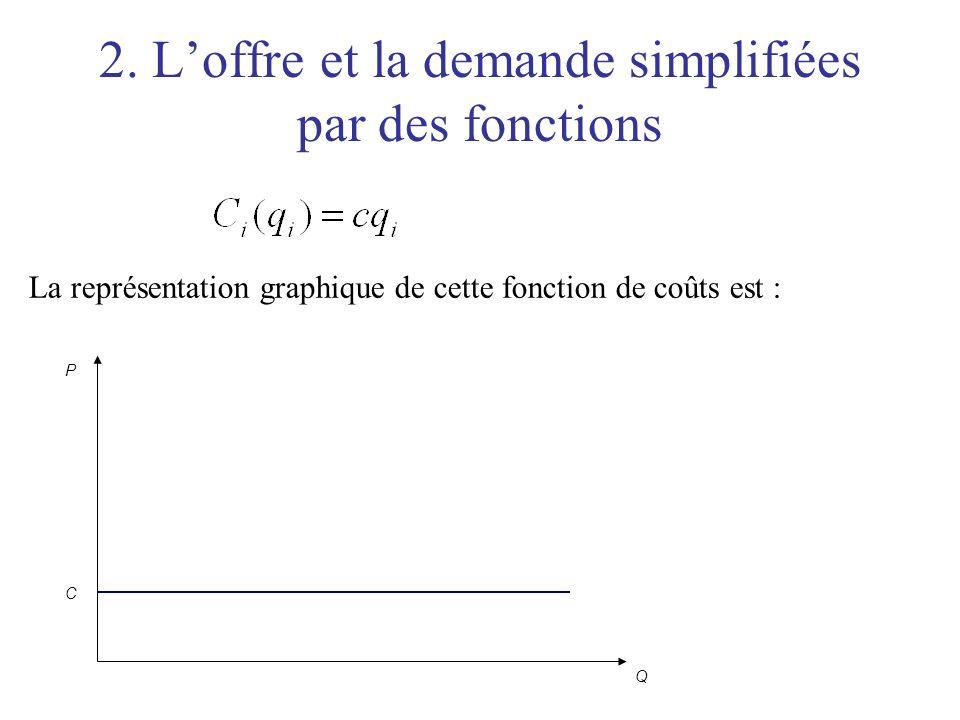 2. Loffre et la demande simplifiées par des fonctions La représentation graphique de cette fonction de coûts est : P Q C