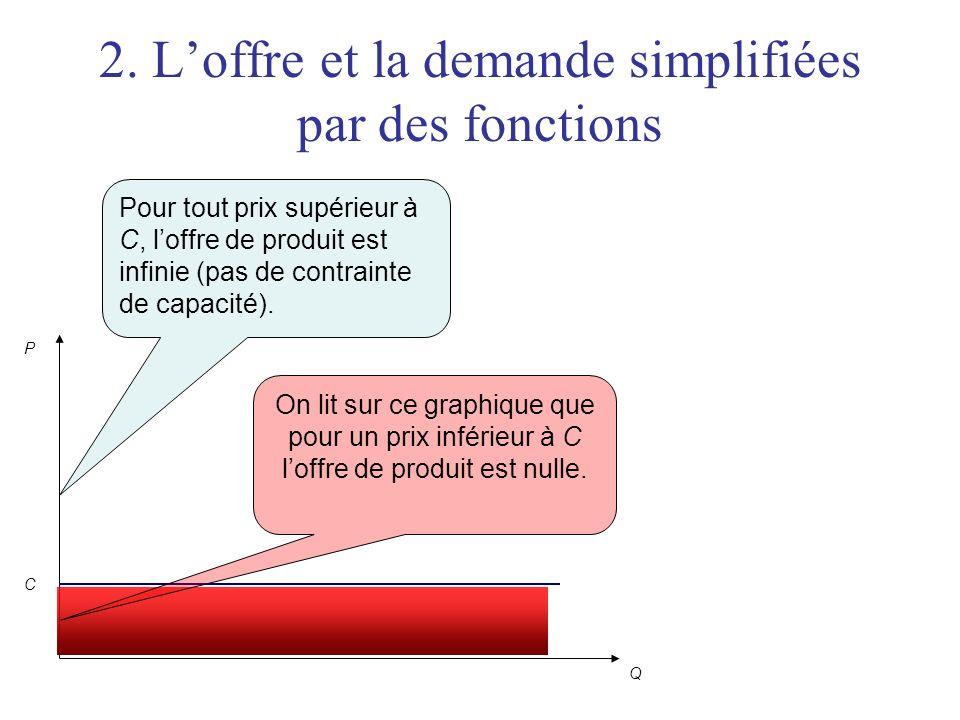 2. Loffre et la demande simplifiées par des fonctions P Q C On lit sur ce graphique que pour un prix inférieur à C loffre de produit est nulle. Pour t
