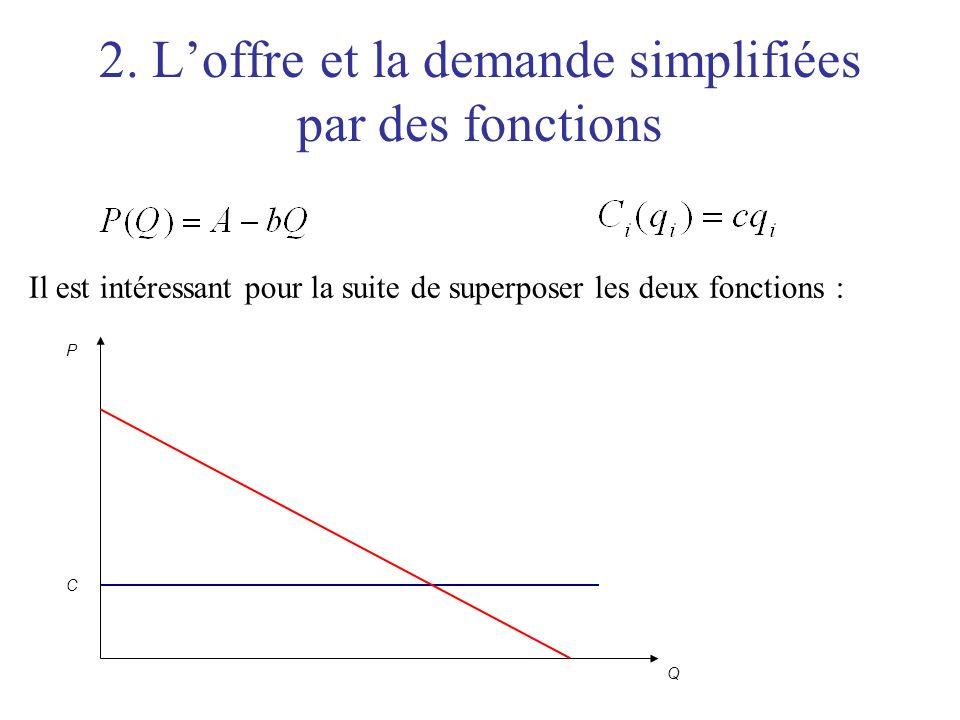2. Loffre et la demande simplifiées par des fonctions Il est intéressant pour la suite de superposer les deux fonctions : P Q C