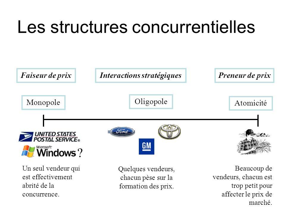 Les structures concurrentielles Monopole Atomicité Oligopole ? Beaucoup de vendeurs, chacun est trop petit pour affecter le prix de marché. Un seul ve
