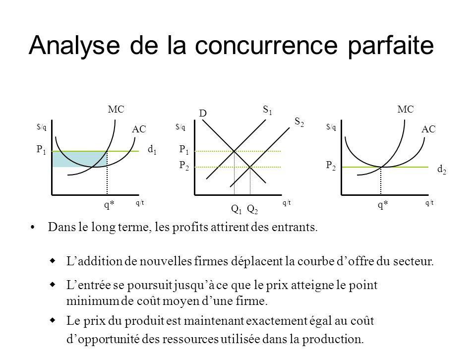. Analyse de la concurrence parfaite Dans le long terme, les profits attirent des entrants. $/q q/t P1P1 AC d1d1 MC q* Laddition de nouvelles firmes d