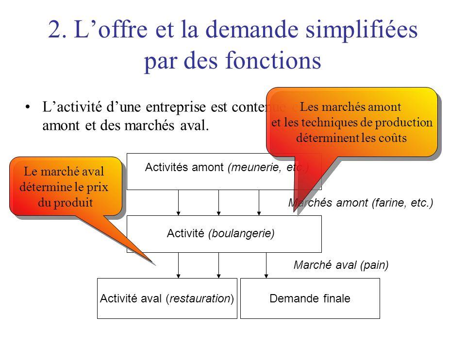 2. Loffre et la demande simplifiées par des fonctions Lactivité dune entreprise est contenue entre des marchés amont et des marchés aval. Activité (bo