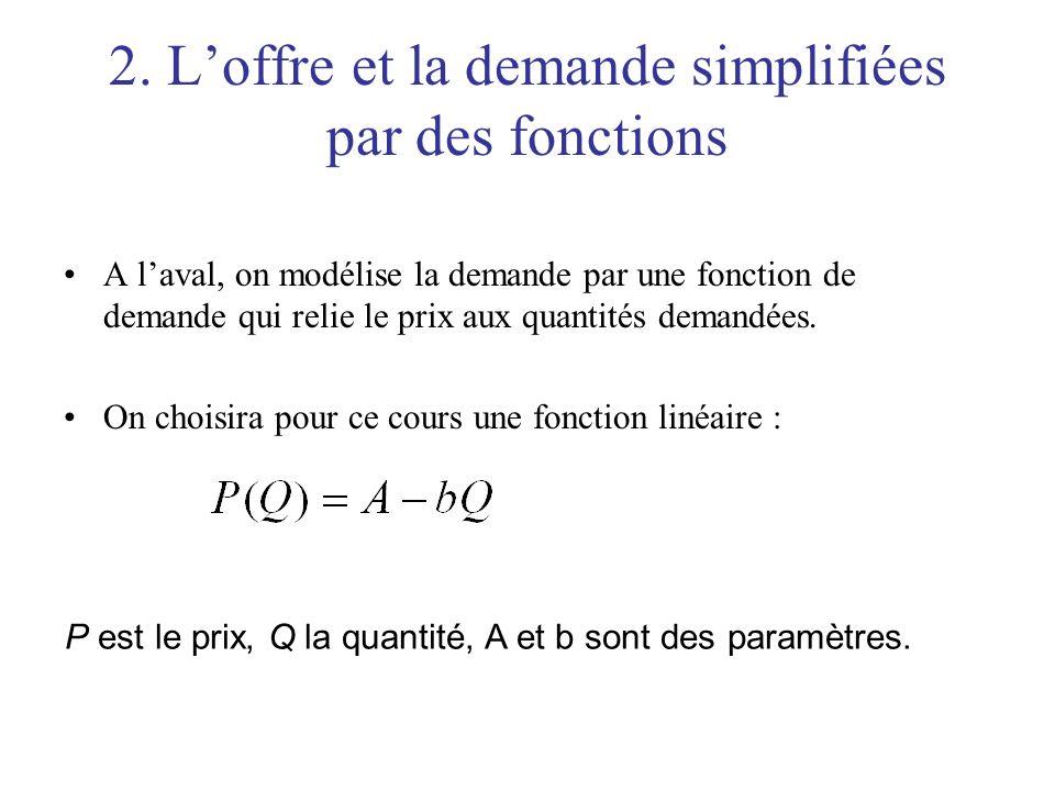 2. Loffre et la demande simplifiées par des fonctions A laval, on modélise la demande par une fonction de demande qui relie le prix aux quantités dema