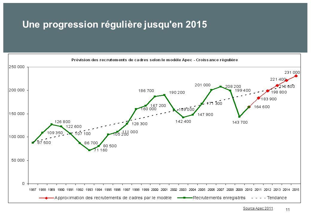 11 Une progression régulière jusqu en 2015 ???? Source Apec 2011