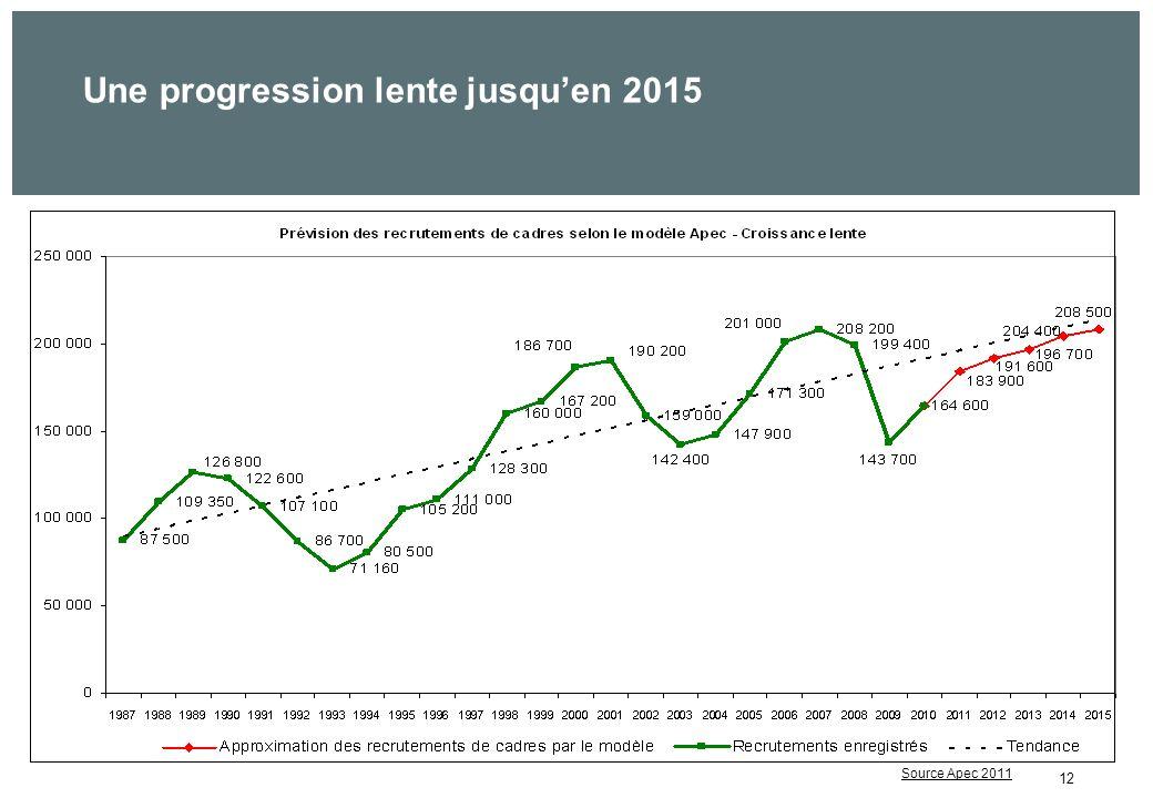 12 Une progression lente jusquen 2015 ???? Source Apec 2011
