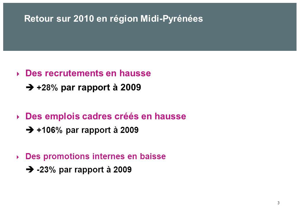 3 Retour sur 2010 en région Midi-Pyrénées Des recrutements en hausse +28% par rapport à 2009 Des emplois cadres créés en hausse +106% par rapport à 2009 Des promotions internes en baisse -23% par rapport à 2009