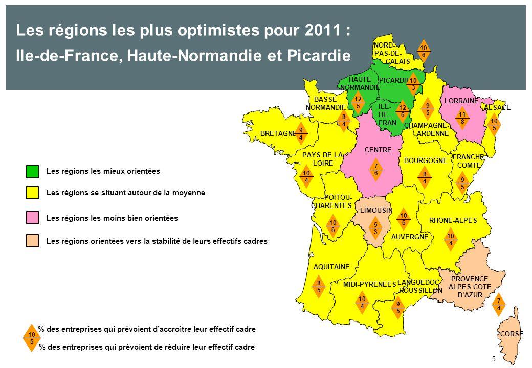 5 % des entreprises qui prévoient daccroître leur effectif cadre % des entreprises qui prévoient de réduire leur effectif cadre 10 5 Les régions les moins bien orientées Les régions les mieux orientées Les régions se situant autour de la moyenne Les régions orientées vers la stabilité de leurs effectifs cadres Les régions les plus optimistes pour 2011 : Ile-de-France, Haute-Normandie et Picardie 10 6 LIMOUSIN 5353 BOURGOGNE AUVERGNE 10 6 MIDI-PYRENEES 9595 10 4 BRETAGNE POITOU- CHARENTES PAYS DE LA LOIRE PICARDIE LORRAINE ALSACE RHONE-ALPES PROVENCE ALPES COTE DAZUR CORSE AQUITAINE FRANCHE- COMTE CHAMPAGNE- ARDENNE 10 3 12 6 9595 11 8 10 5 9494 10 4 9595 10 6 10 4 7474 8585 ILE- DE- FRAN CE NORD- PAS-DE- CALAIS LANGUEDOC ROUSSILLON BASSE NORMANDIE 8484 12 5 8484 CENTRE 7676 HAUTE NORMANDIE