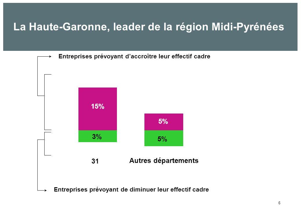 6 La Haute-Garonne, leader de la région Midi-Pyrénées 15% 5% Entreprises prévoyant daccroître leur effectif cadre Entreprises prévoyant de diminuer leur effectif cadre 3% 5% 31 Autres départements