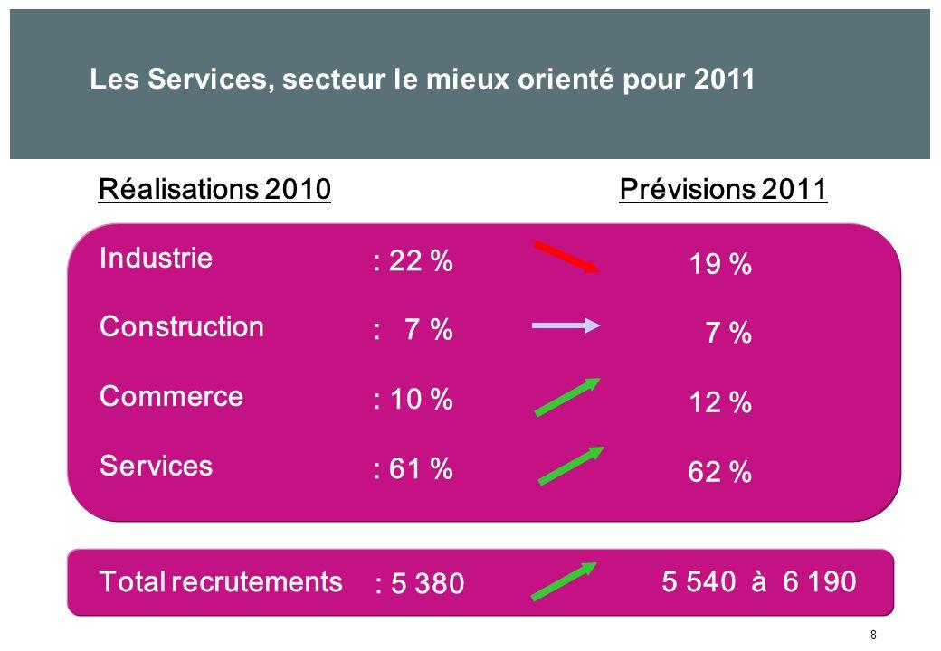 8 Réalisations 2010Prévisions 2011 Industrie Construction Commerce Services : 22 % : 7 % : 10 % : 61 % 19 % 7 % 12 % 62 % Total recrutements5 540 à 6 190 : 5 380 Les Services, secteur le mieux orienté pour 2011
