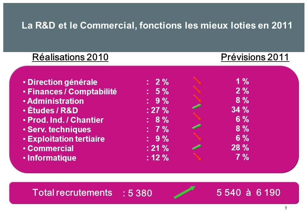 9 Réalisations 2010Prévisions 2011 Direction générale Finances / Comptabilité Administration Études / R&D Prod.