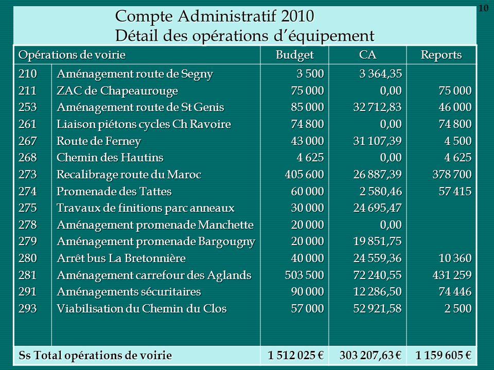 Compte Administratif 2010 Détail des opérations déquipement Opérations de voirie BudgetCAReports 210211253261267268273274275278279280281291293 Aménage