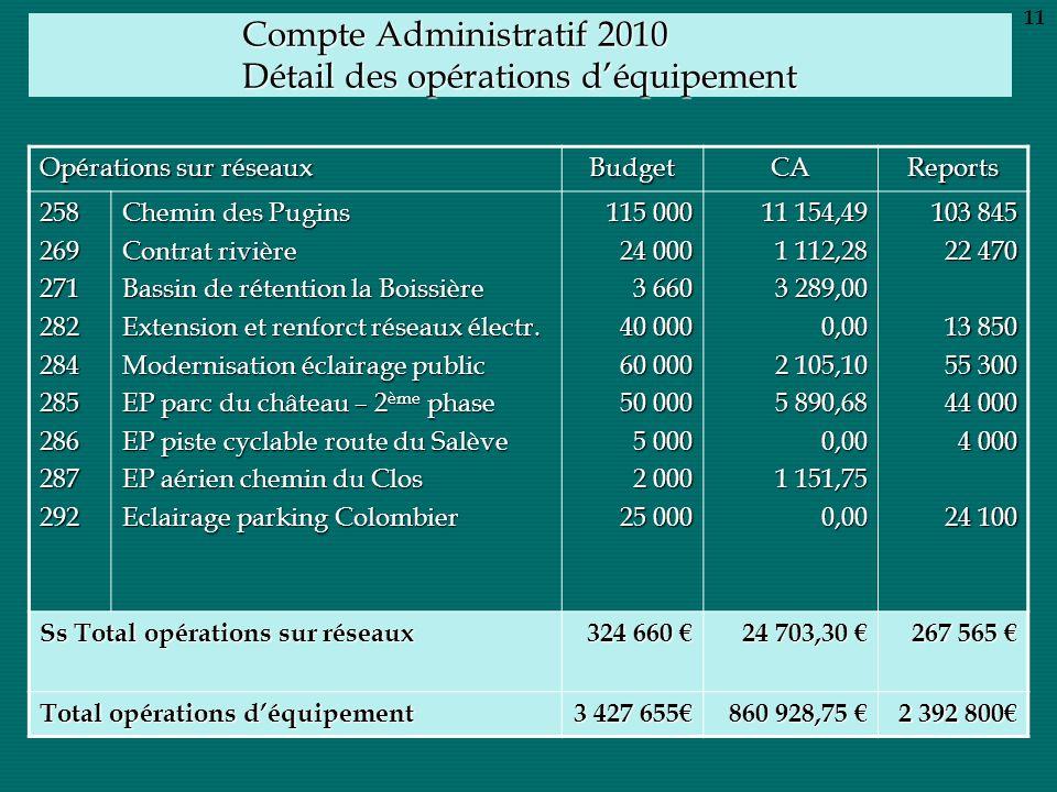 Compte Administratif 2010 Détail des opérations déquipement Opérations sur réseaux BudgetCAReports 258269271282284285286287292 Chemin des Pugins Contr