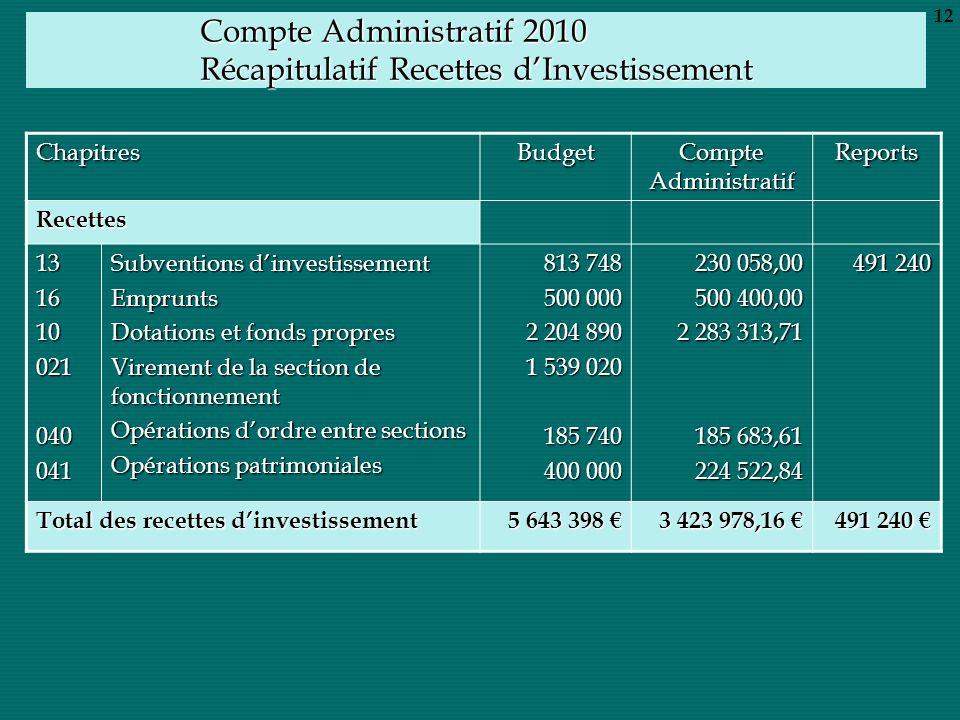 Compte Administratif 2010 Récapitulatif Recettes dInvestissement ChapitresBudget Compte Administratif Reports Recettes 131610021040041 Subventions din