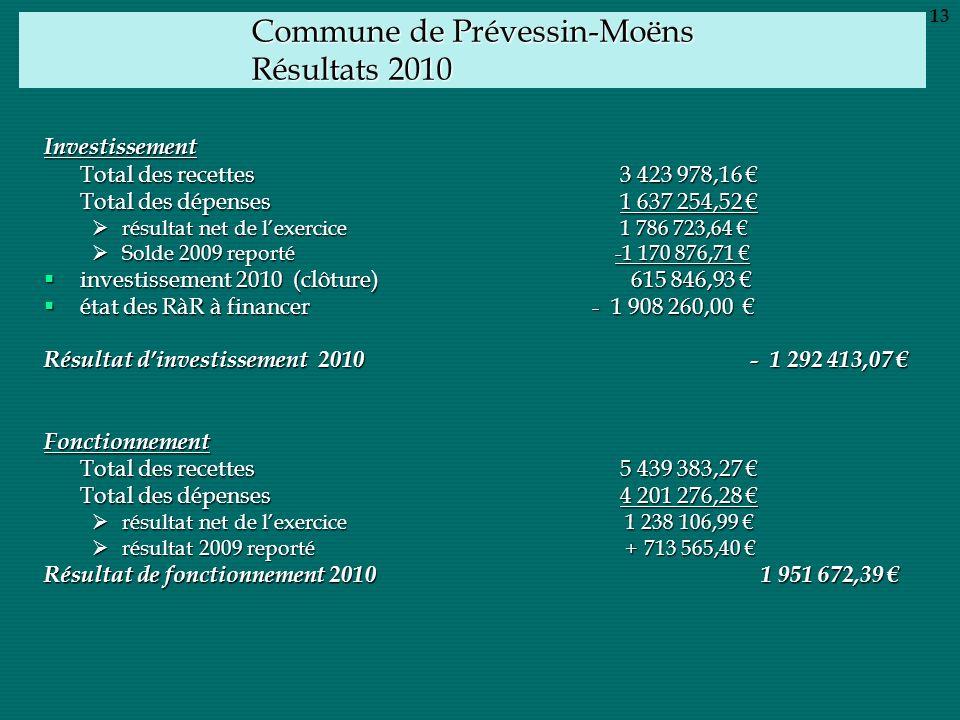 Commune de Prévessin-Moëns Résultats 2010 Investissement Total des recettes 3 423 978,16 Total des recettes 3 423 978,16 Total des dépenses1 637 254,5