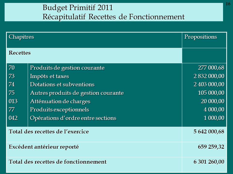 Budget Primitif 2011 Récapitulatif Recettes de Fonctionnement ChapitresPropositions Recettes 7073747501377042 Produits de gestion courante Impôts et t