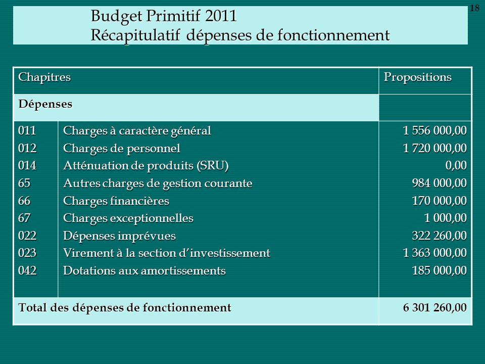 Budget Primitif 2011 Récapitulatif dépenses de fonctionnement ChapitresPropositions Dépenses 011012014656667022023042 Charges à caractère général Char
