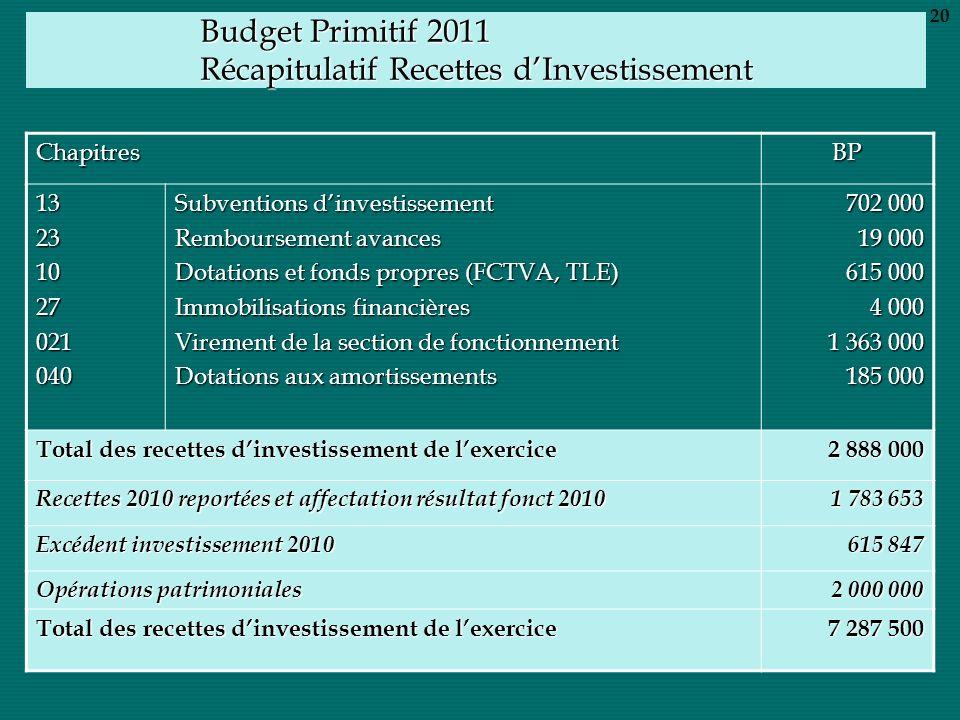 Budget Primitif 2011 Récapitulatif Recettes dInvestissement ChapitresBP 13231027021040 Subventions dinvestissement Remboursement avances Dotations et