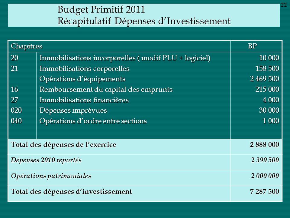 Budget Primitif 2011 Récapitulatif Dépenses dInvestissement Chapitres BP BP 20211627020040 Immobilisations incorporelles ( modif PLU + logiciel) Immob