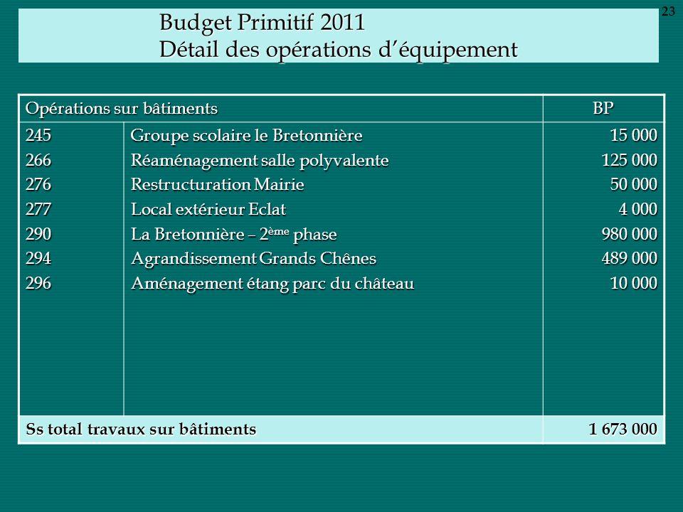 Budget Primitif 2011 Détail des opérations déquipement Opérations sur bâtiments BP 245266276277290294296 Groupe scolaire le Bretonnière Réaménagement