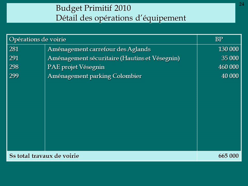 Budget Primitif 2010 Détail des opérations déquipement Opérations de voirie BP 281291298299 Aménagement carrefour des Aglands Aménagement sécuritaire