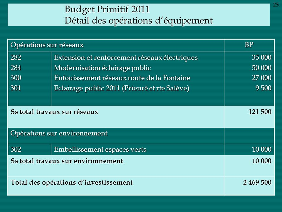 Budget Primitif 2011 Détail des opérations déquipement Opérations sur réseaux BP 282284300301 Extension et renforcement réseaux électriques Modernisat