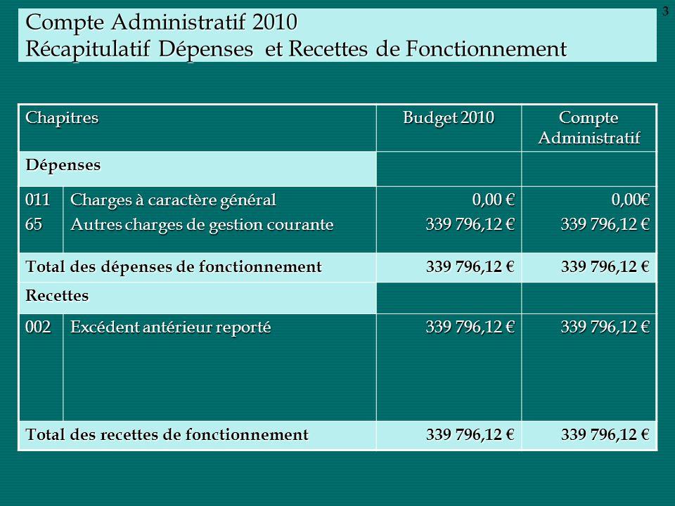 Compte Administratif 2010 Récapitulatif Dépenses et Recettes de Fonctionnement Chapitres Budget 2010 Compte Administratif Dépenses 01165 Charges à car