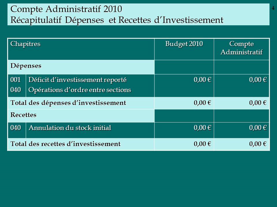 Compte Administratif 2010 Récapitulatif Dépenses et Recettes dInvestissement Chapitres Budget 2010 Compte Administratif Dépenses 001040 Déficit dinves