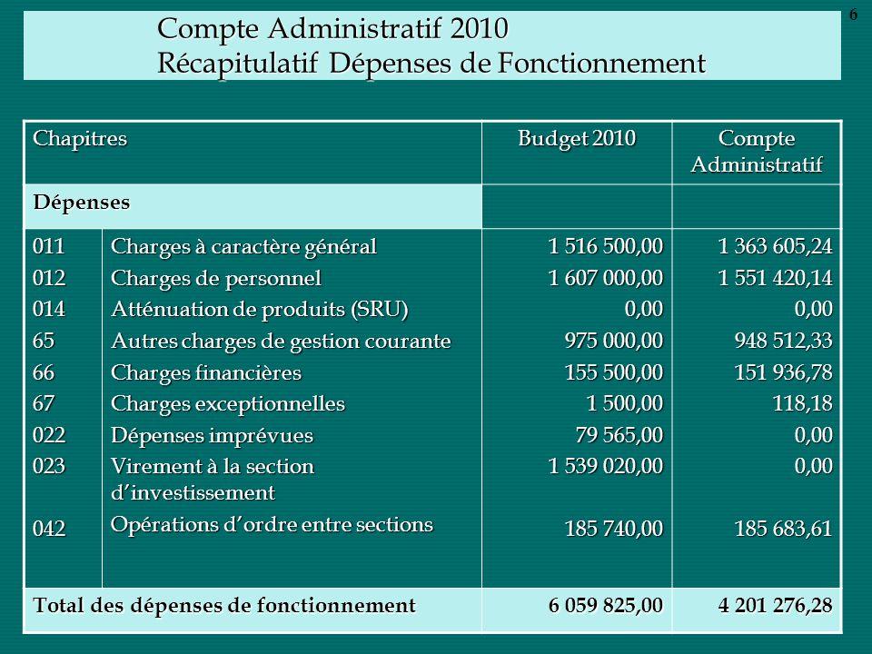 Compte Administratif 2010 Récapitulatif Dépenses de Fonctionnement Chapitres Budget 2010 Compte Administratif Dépenses 011012014656667022023042 Charge
