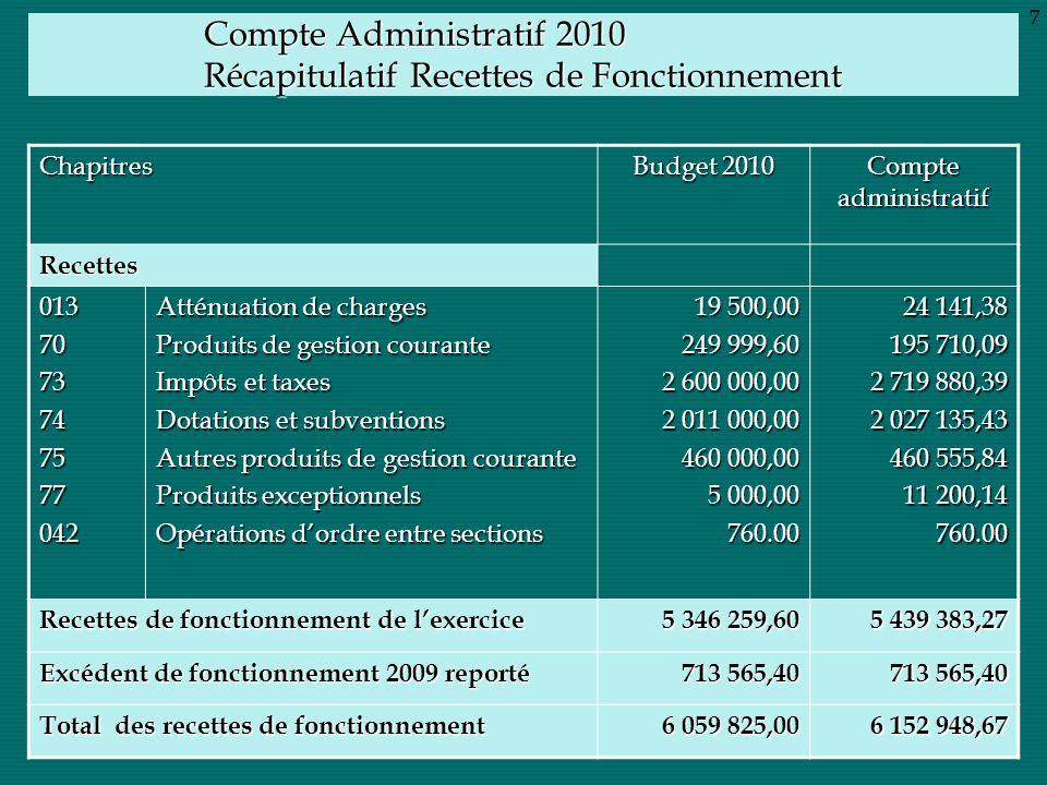 Compte Administratif 2010 Récapitulatif Recettes de Fonctionnement Chapitres Budget 2010 Compte administratif Recettes 0137073747577042 Atténuation de
