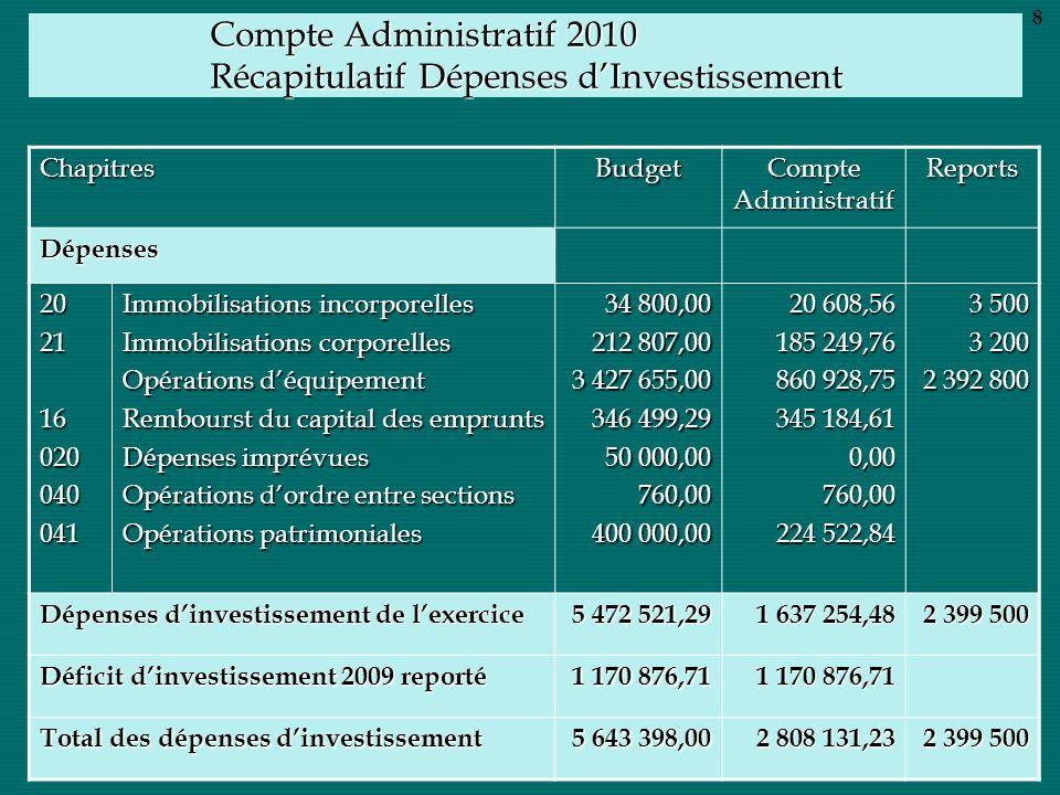 Compte Administratif 2010 Récapitulatif Dépenses dInvestissement ChapitresBudget Compte Administratif Reports Dépenses 202116020040041 Immobilisations