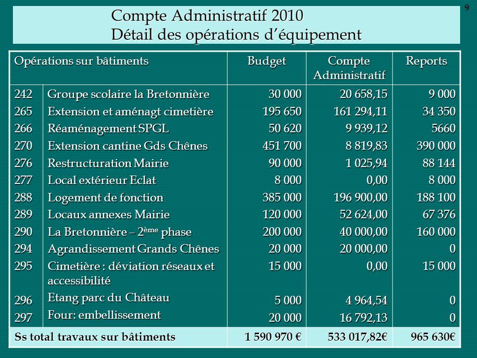 Compte Administratif 2010 Détail des opérations déquipement Opérations sur bâtiments Budget Compte Administratif Reports 24226526627027627728828929029