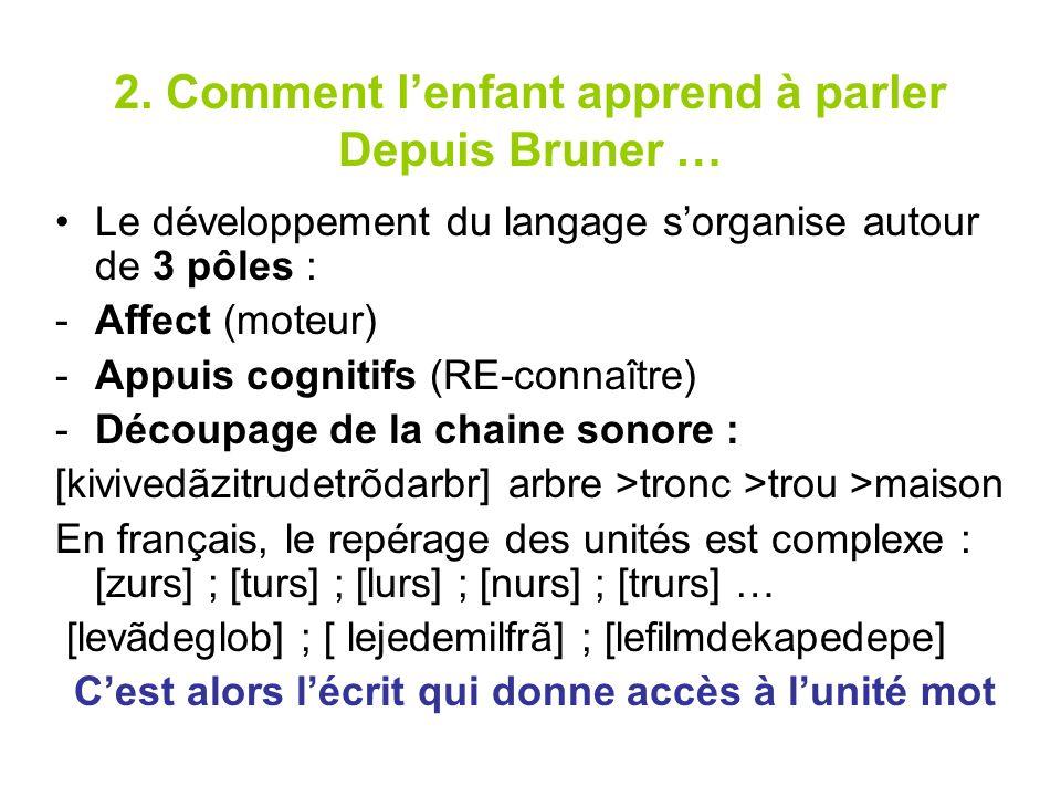 2. Comment lenfant apprend à parler Depuis Bruner … Le développement du langage sorganise autour de 3 pôles : -Affect (moteur) -Appuis cognitifs (RE-c