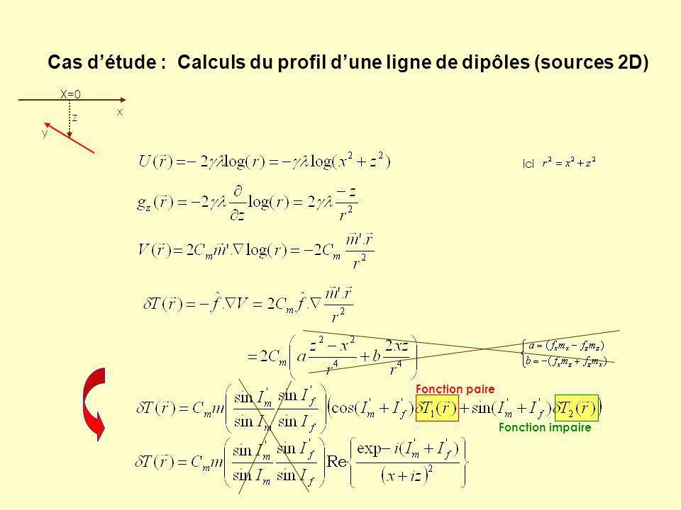 Cas détude : Calculs du profil dune ligne de dipôles (sources 2D) z x X=0 y ici Fonction paire Fonction impaire