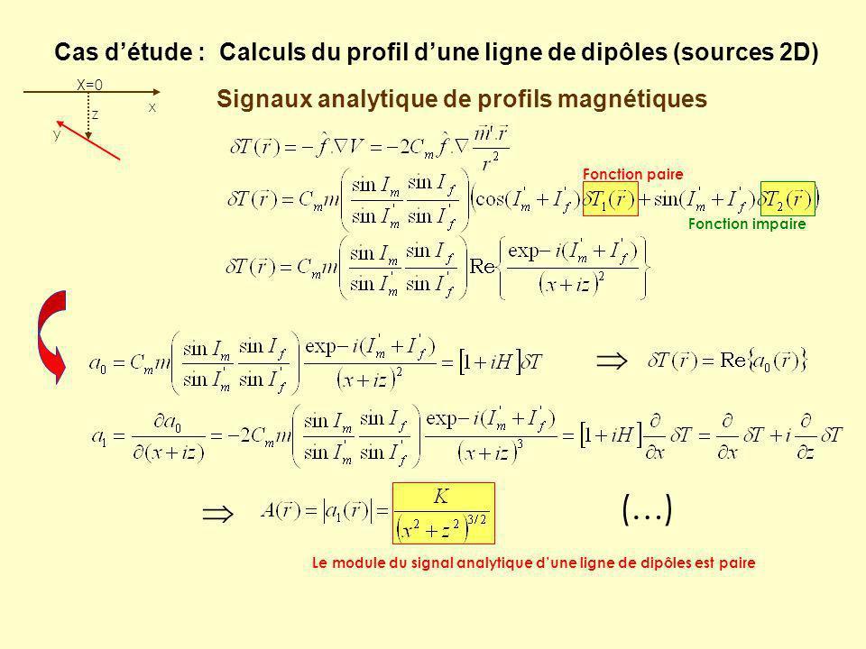 Réduction au pôle via signaux analytiques Calculs dans le domaine de Fourier des signaux analytiques de profils : Images dans le domaine de Fourier TF Après TF -1, il reste encore à prendre la partie réelle :