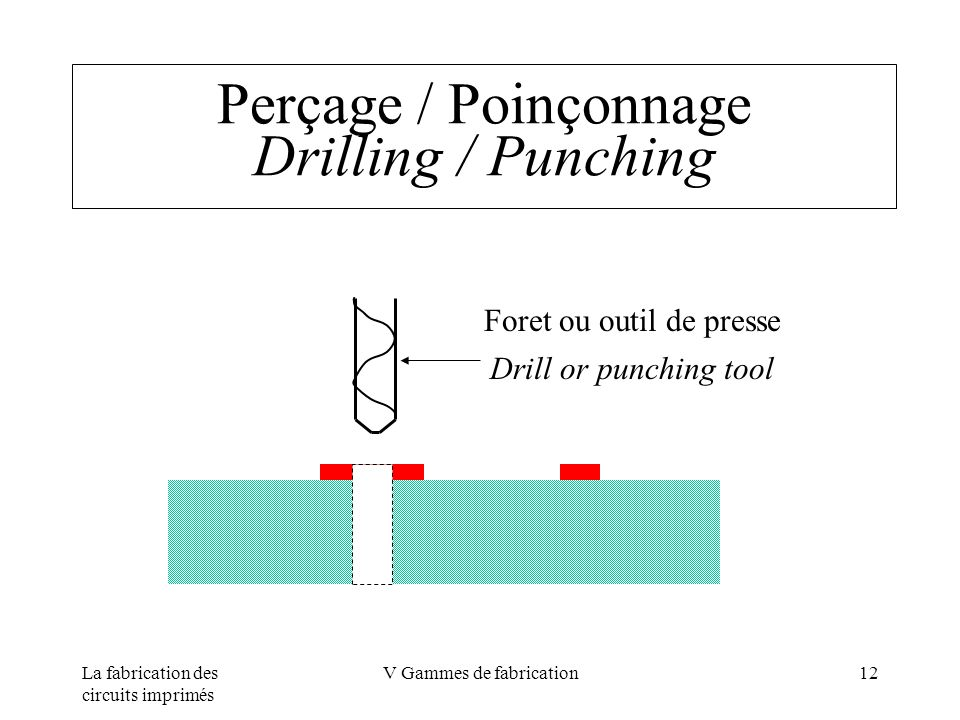 La fabrication des circuits imprimés V Gammes de fabrication12 Perçage / Poinçonnage Drilling / Punching Foret ou outil de presse Drill or punching to