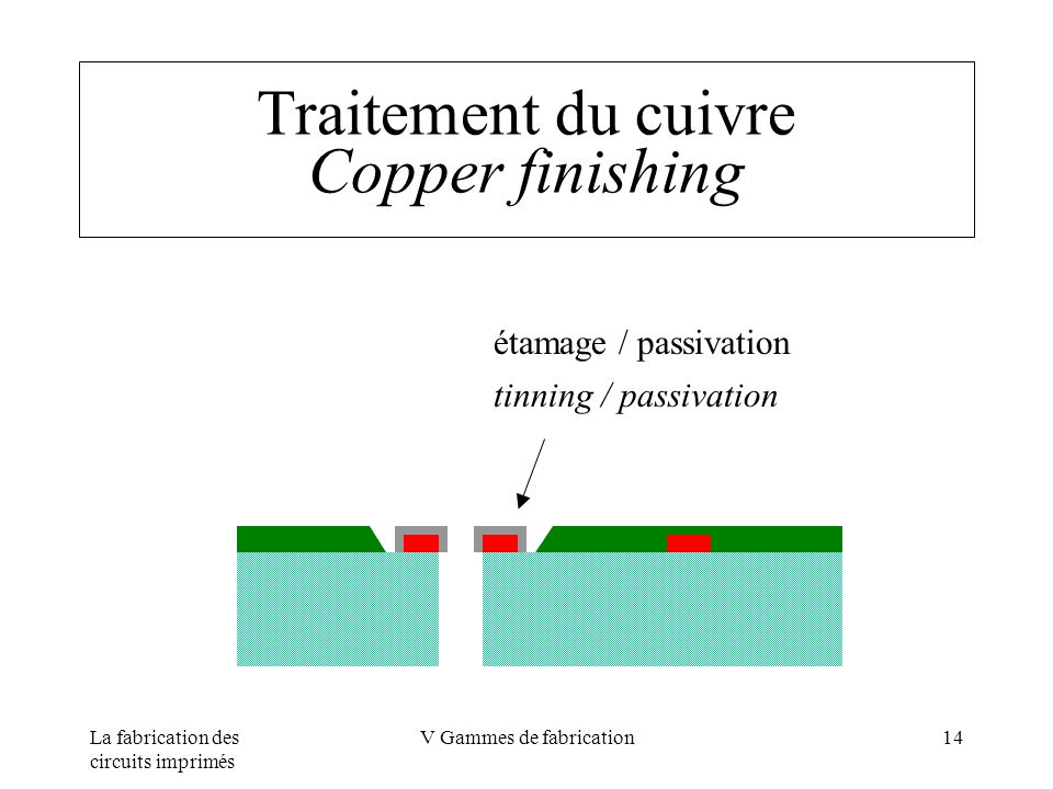 La fabrication des circuits imprimés V Gammes de fabrication14 Traitement du cuivre Copper finishing étamage / passivation tinning / passivation