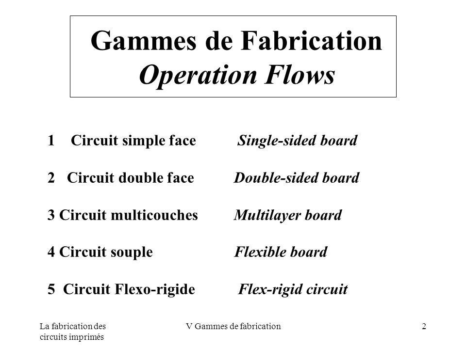 La fabrication des circuits imprimés V Gammes de fabrication3 Circuits Simple Face Principe de base Single-Sided Board Overview 1