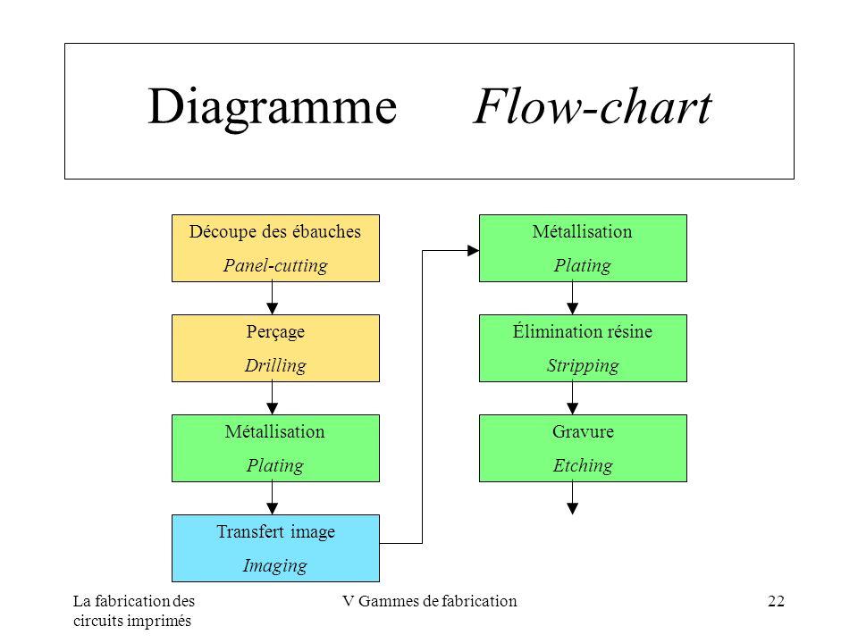 La fabrication des circuits imprimés V Gammes de fabrication22 Diagramme Flow-chart Découpe des ébauches Panel-cutting Transfert image Imaging Métalli