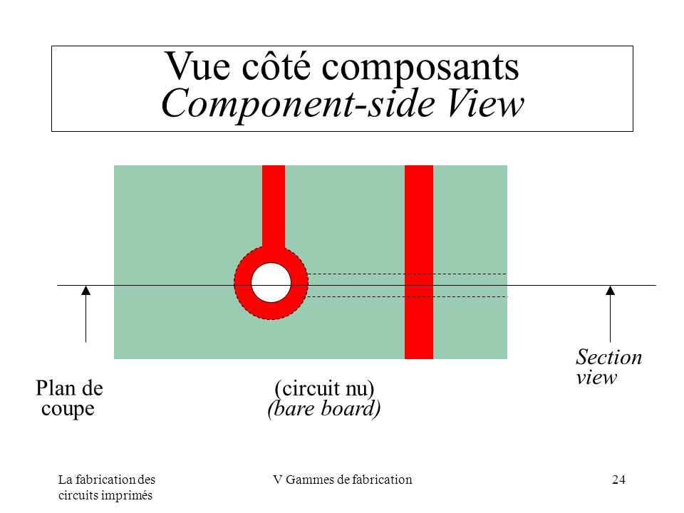 La fabrication des circuits imprimés V Gammes de fabrication24 Vue côté composants Component-side View (circuit nu) (bare board) Plan de coupe Section