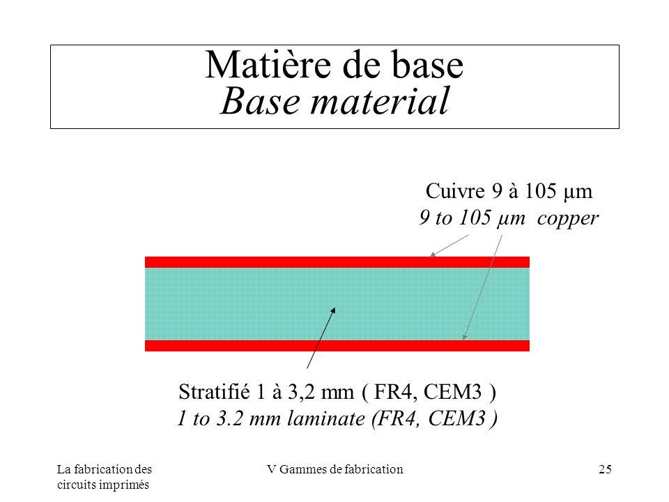 La fabrication des circuits imprimés V Gammes de fabrication25 Matière de base Base material Stratifié 1 à 3,2 mm ( FR4, CEM3 ) 1 to 3.2 mm laminate (